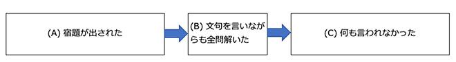 ムーちゃん通信#18「応用行動分析学(ABA)ってなあに?」