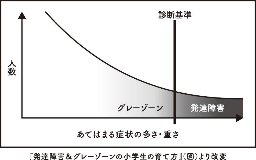発達障害&グレーゾーンの小学生の育て方(図)より改変